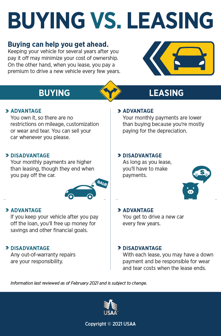 leasing vs buying a car infographic usaa. Black Bedroom Furniture Sets. Home Design Ideas
