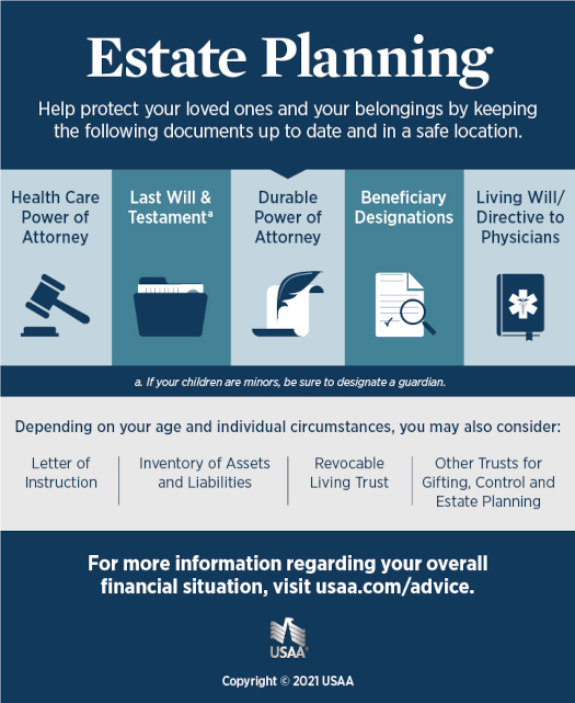 power of attorney form usaa  Asset Management & Living Wills Infographic | USAA