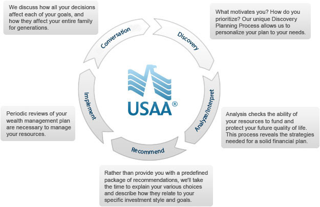 usaa wealth management review